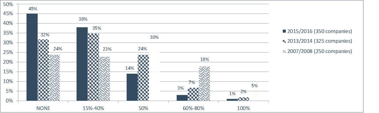 Stock Options / SARs as Percentage of Annual Long-Term Incentive Award