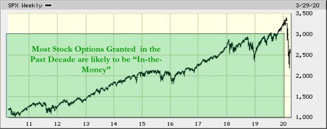 10yr S&P 500 Mar20-2020
